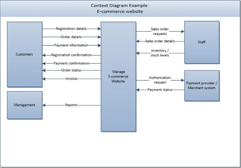 Creating context for the context diagram analyze you can see from the example above that the context diagram is really valuable in defining the scope of a project at a high level ccuart Gallery