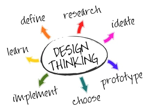 Analyze Design Thinking